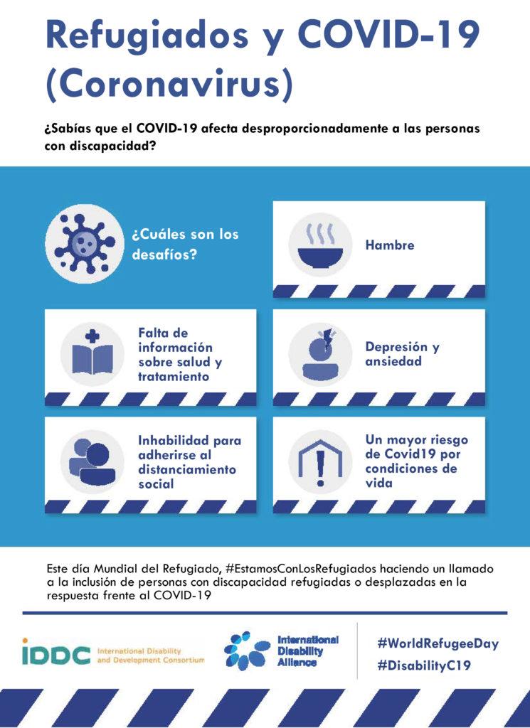 Infografía sobre Refugiados y COVID-19